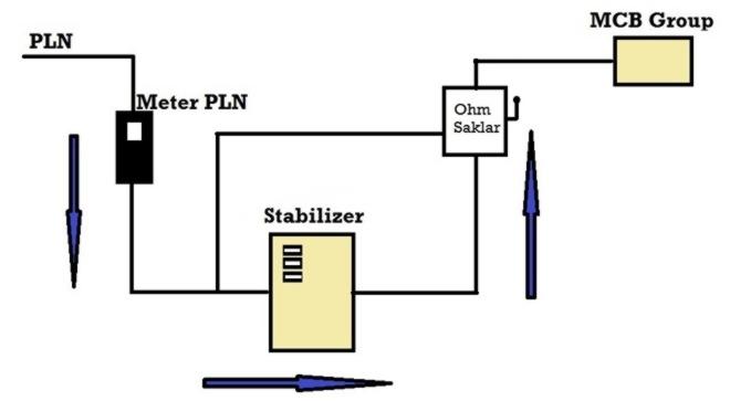 Manfaat System Stabilizer Listrik di Rumah